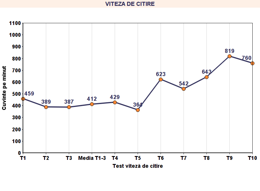 Grafic viteza de citire 1.5