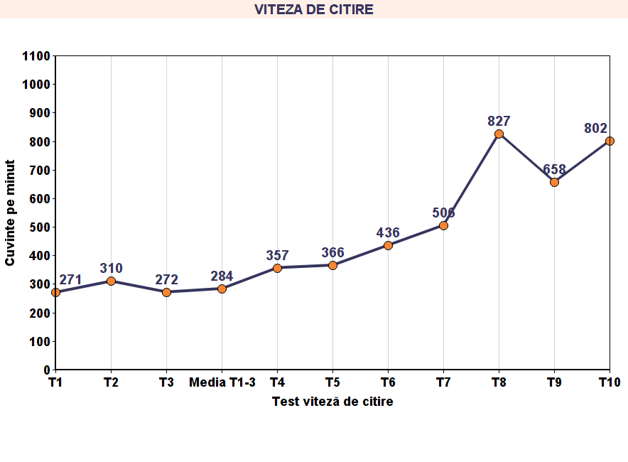 Grafic viteza de citire 1.4
